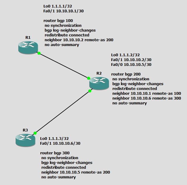 Basic BGP
