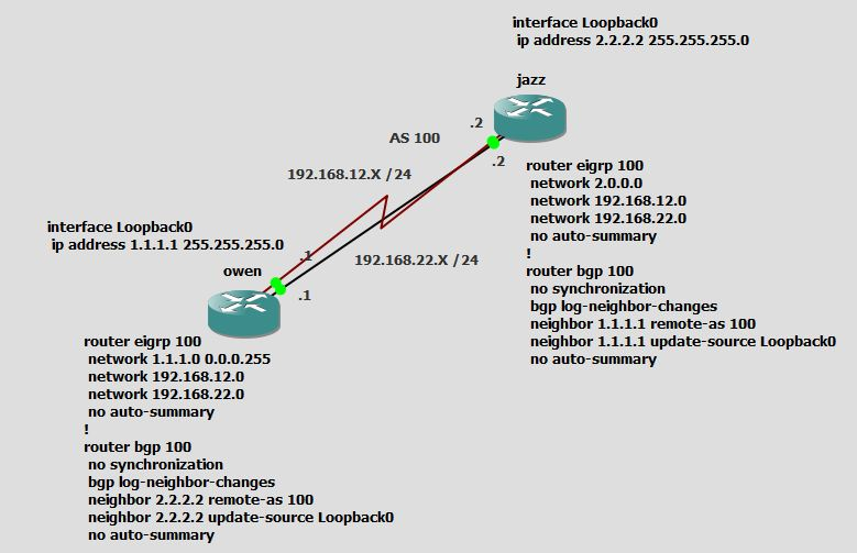 BGP-Update Source