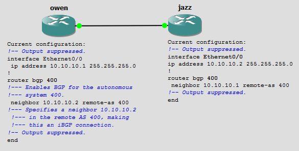 iBGP Config