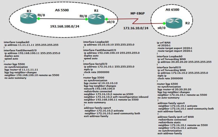 MP-BGP Config