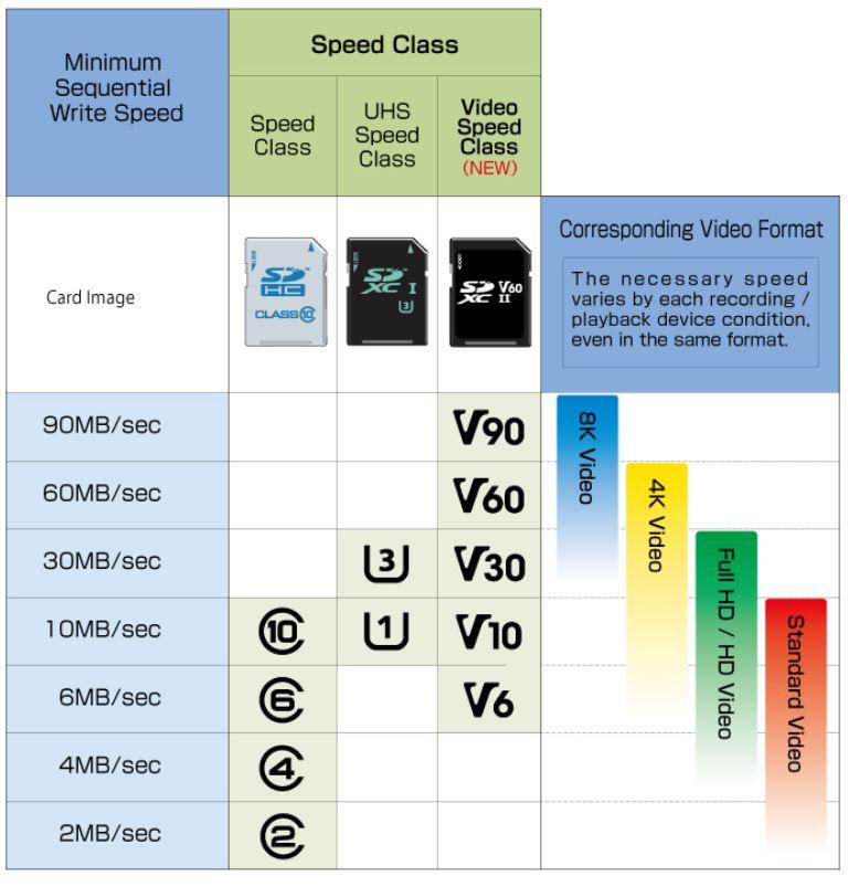 SDSpeedClass